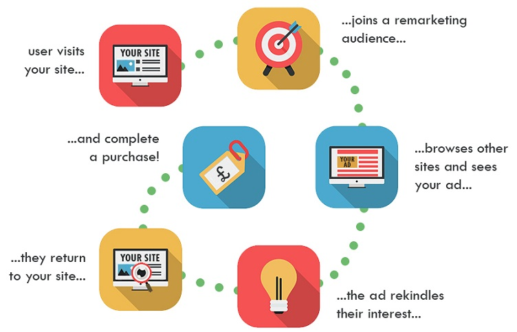 Remarketing services in Middlesex county NJ