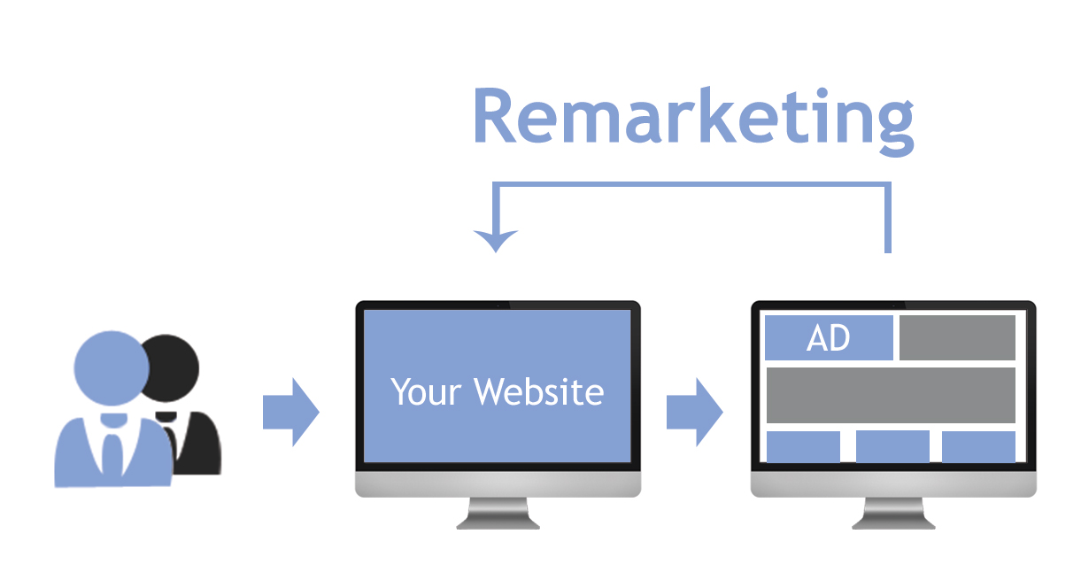 Remarketing Campaigns Every Online Business Must Run
